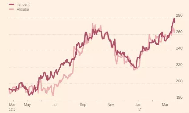 腾讯市值1.86万亿元 力压阿里成市值最高新兴市场公司的照片 - 2
