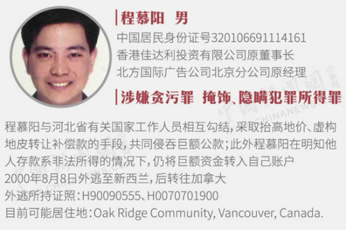中国曝22名外逃人员线索 含河北原书记之子程慕阳