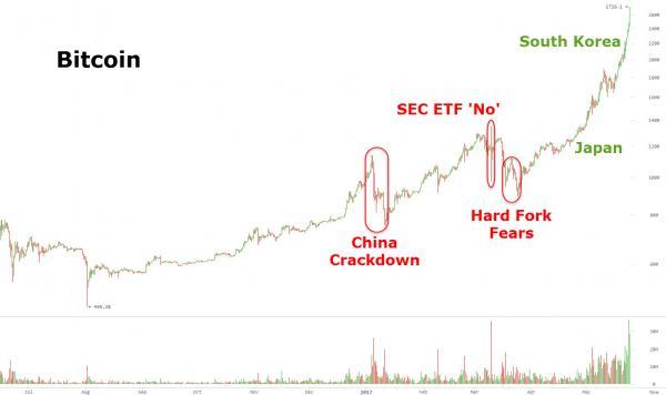 比特币交易之最疯狂:韩国比特币询价逼近4500美元