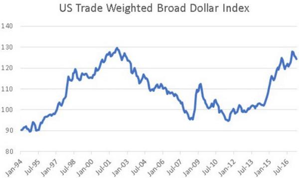 圖注:貿易總額加權廣義美元匯率指數歷史走勢圖