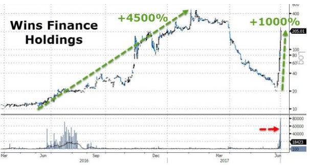 图1:稳盛金融控股集团的股价走势图