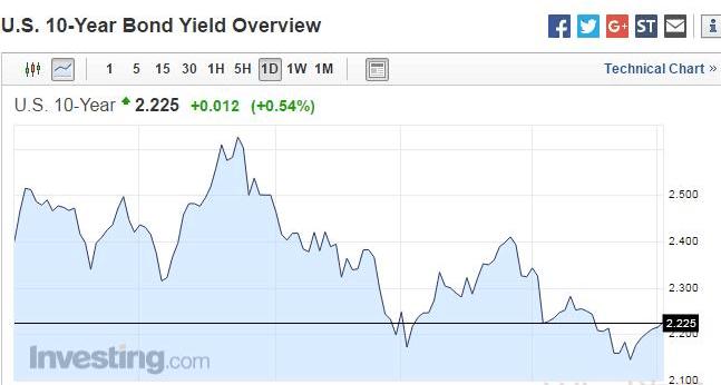 美国通胀压力缓解 避险资产持续走低