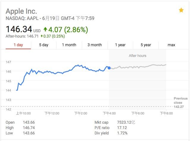 科技股在下跌一周后集体反弹 苹果股价上涨近3%