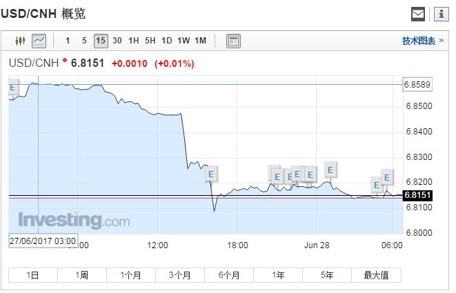 離岸人民幣(CNH)和在岸人民幣(CNY)兌美元在經歷了亞洲時段的迅速飆升後,紐約時段在6.8140/6.8200區間窄幅震盪。 北京時間週三凌晨5點,CNH兌美元上漲0.58%,報6.8143元。