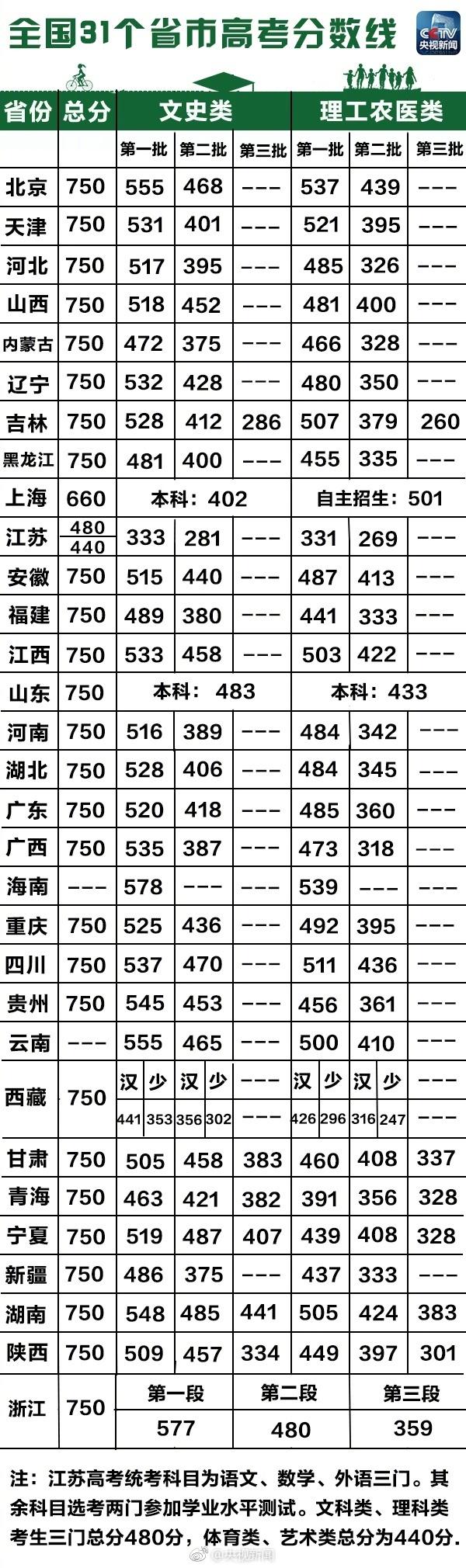 最新最全!31省区市高考分数线出炉!