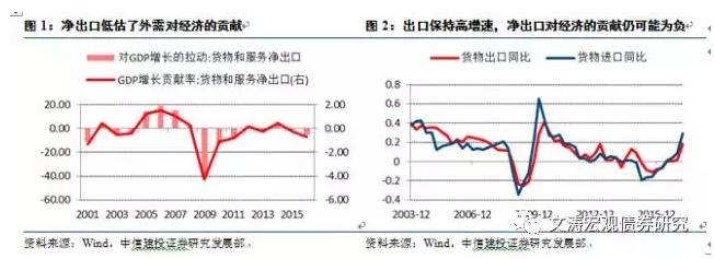 中信建投:估测出口对工业增加值贡献的一种方法