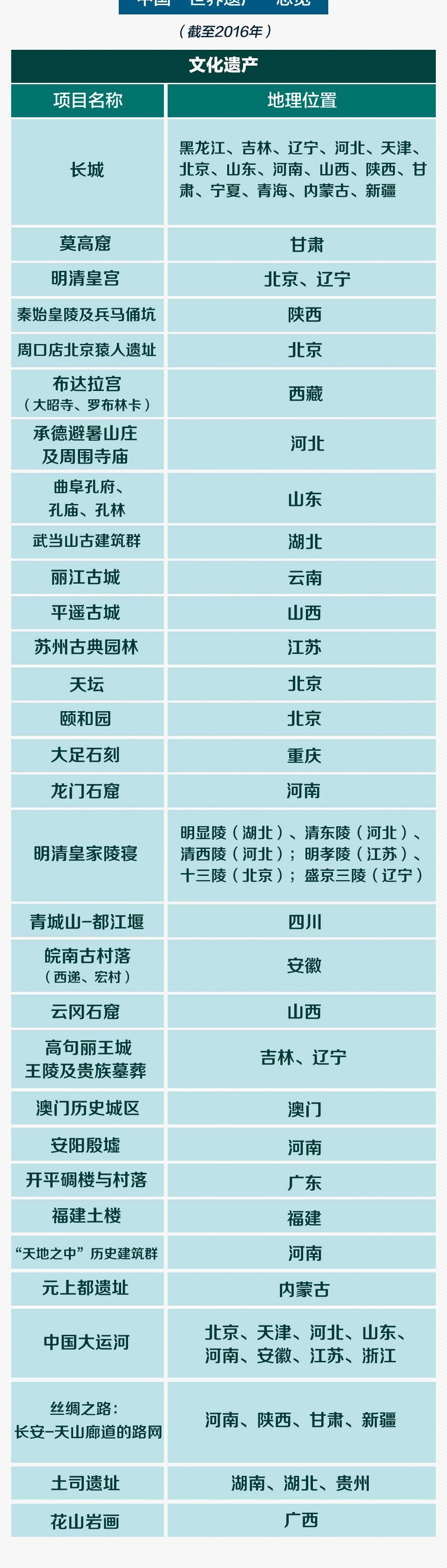 厦门鼓浪屿申遗成功 中国拥有世界遗产达到52项 - bayi1966 - bayi1966的博客