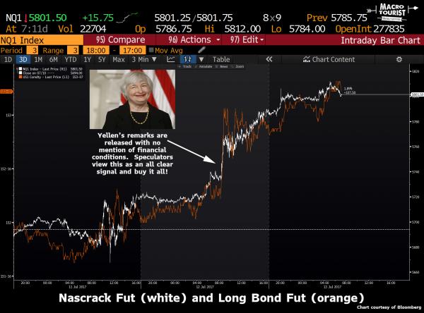 耶伦在任期尾声释放一大信号 市场预期被瞬间摧毁