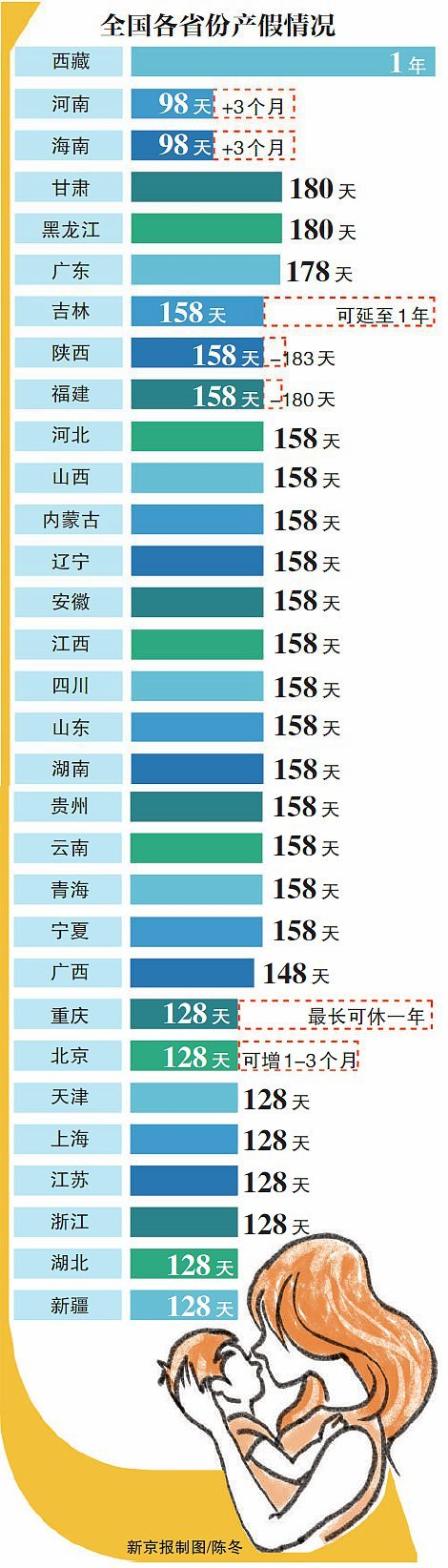 我国全面延长产假 西藏产假全国最长