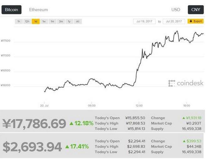 """比特币涨破17000元关口涨幅超17% 高盛称""""内战""""结束"""