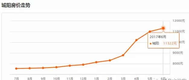 城阳6月二手房均价11322元/平米; 城阳5月二手房均价11014元/平米; 环比上月上涨2.80% ↑,同比去年同期上涨47.71% ↑ 胶州市6月二手房均价6940元/平米; 胶州市5月二手房均价6810元/平米; 环比上月上涨1.91% ↑,同比去年同期上涨6.36% ↑ 上半年城阳区与胶州则并驾齐驱,新房成交量分别为15221套、14773套,占比均为15%,并列全市第二;成交面积也不分伯仲,分别为是1524620.