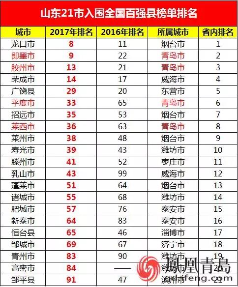 2019经济百强县排名_QS2019经济与商科类排名 中国10所进入百强,上交内地第3