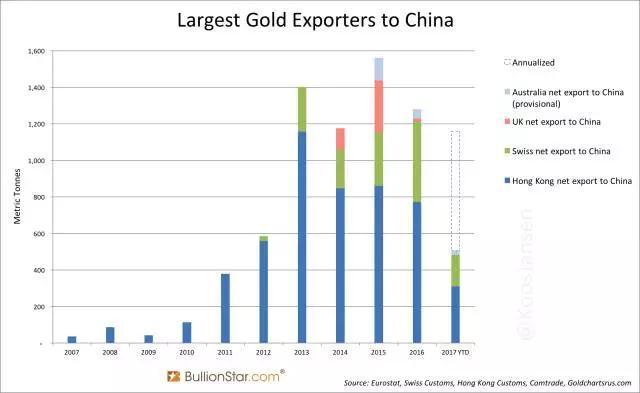 大陆从香港净进口黄金