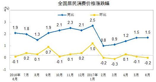 """多数机构预测7月CPI增1.5% 年内大概率现""""前低后高"""""""