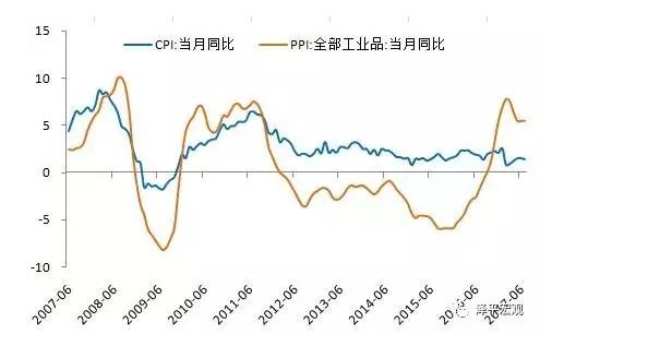 任泽平:为什么上游价格大涨 但难以向下游传导?