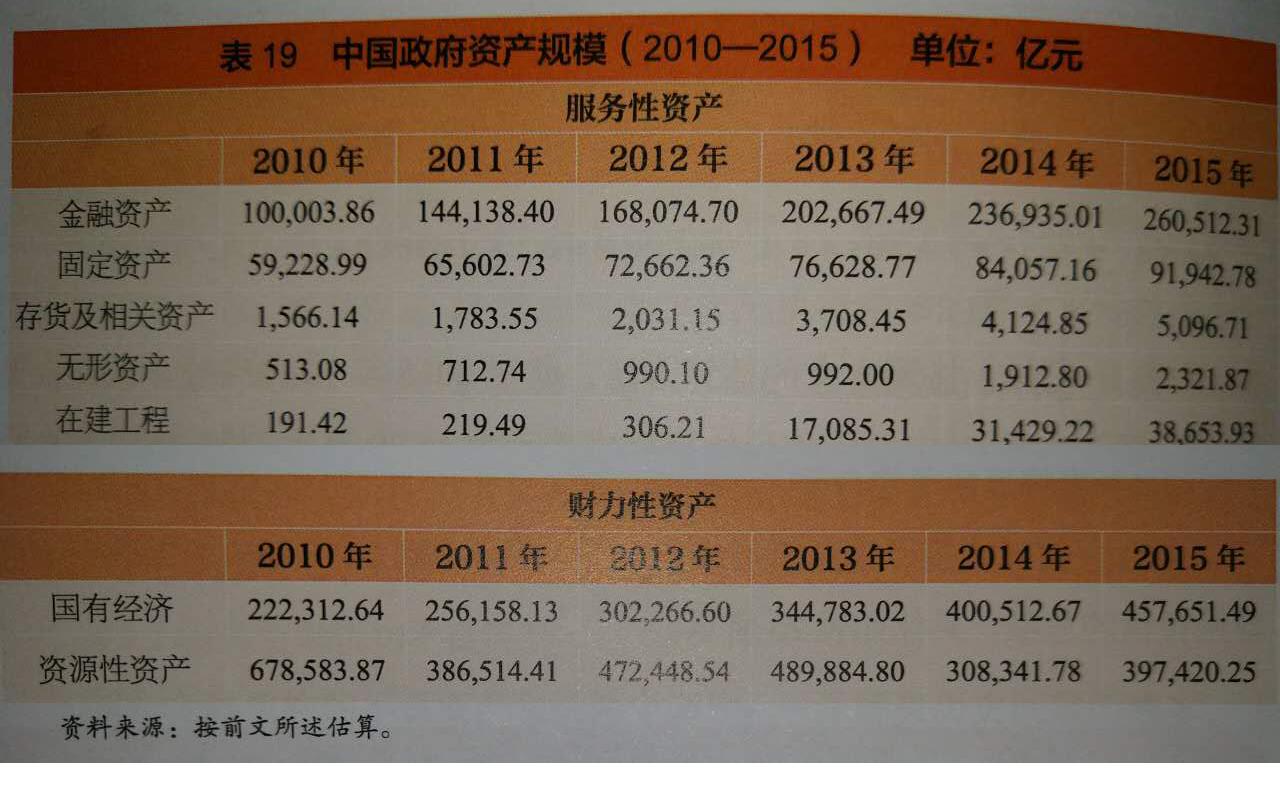 中国社科院:中国政府总资产规模庞大且稳定
