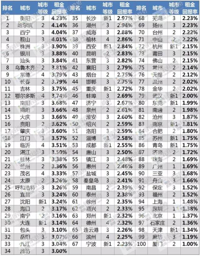 中国租金回报率最全地图 包含鲜为人知的楼市规律
