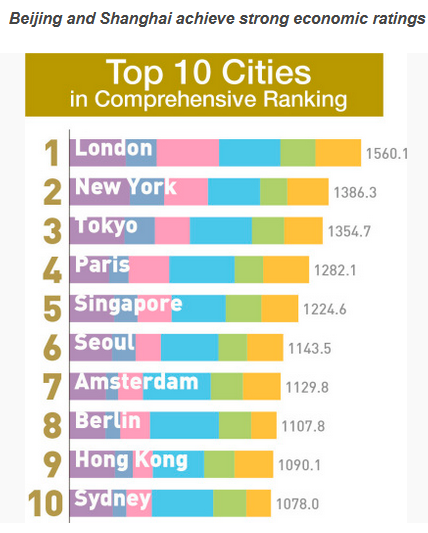 2017年全球城市实力指数出炉:中国有一城进前十