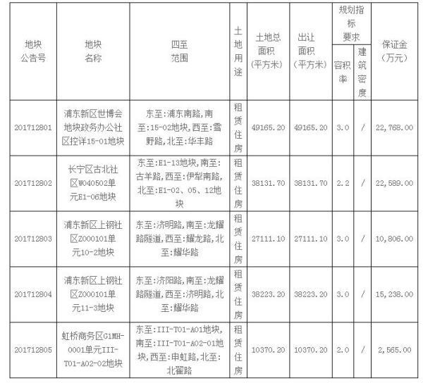 上海再推5幅中心城区租赁宅地:3个月供应近200万平米