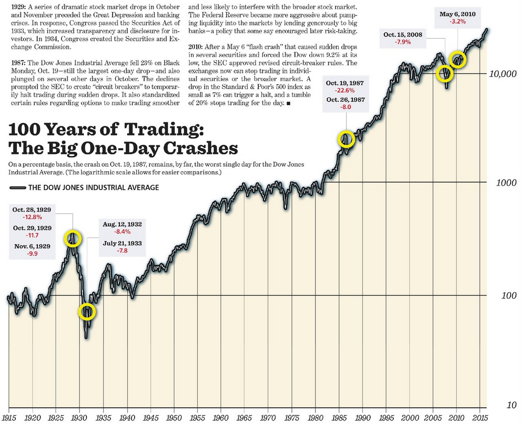 """熔断机制--美国股市的三次""""历劫"""" 如何改变了华尔街?(图)"""