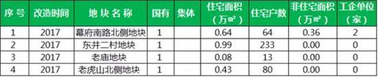 涉及21767户!南京棚户区改造最新进展来了