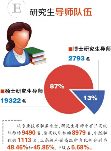 一张图看懂山东研究生教育质量报告