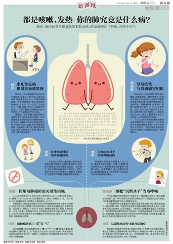 都是咳嗽、发热 你的肺究竟是什么病?