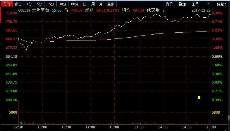 贵州茅台明年将提价18% 股价大涨超8%再上700元