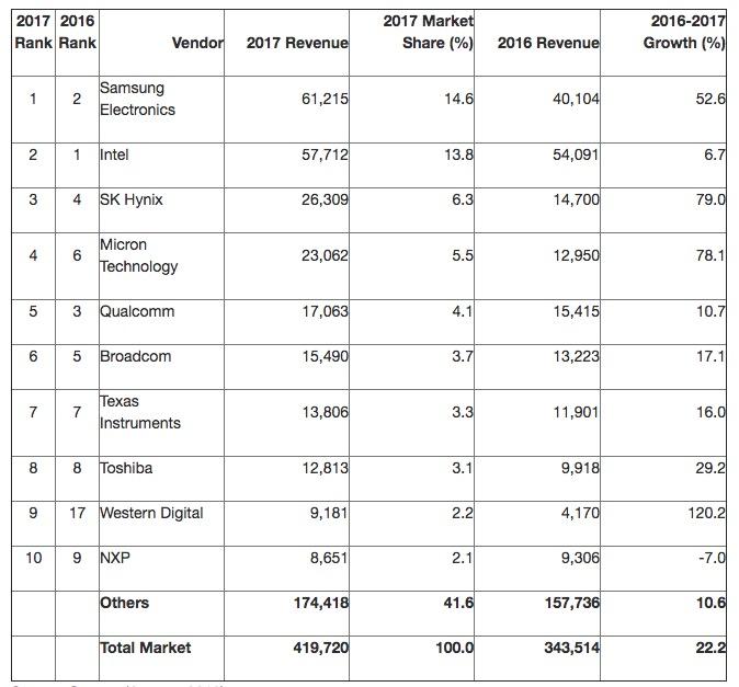 三星去年全球芯片份额14.6% 首超英特尔成最大制造商