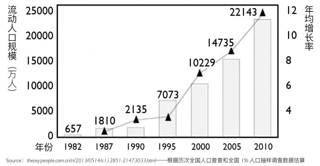 流动人口管理概况_流动人口管理制度图片