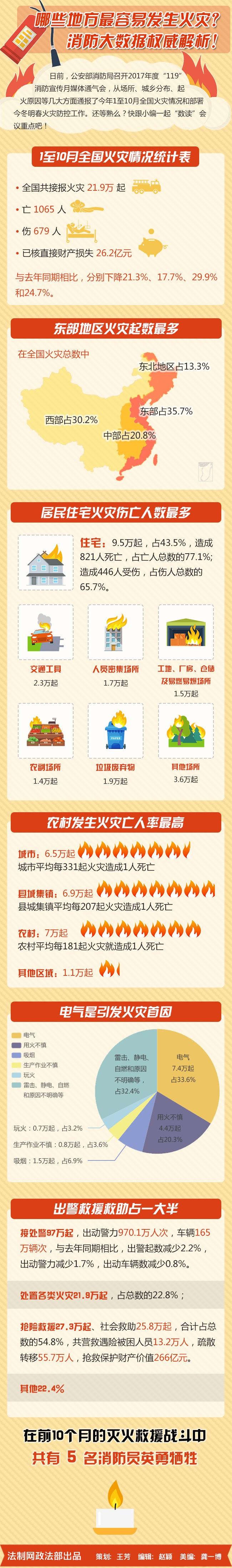 哪些地方最容易发生火灾?消防大数据告诉你