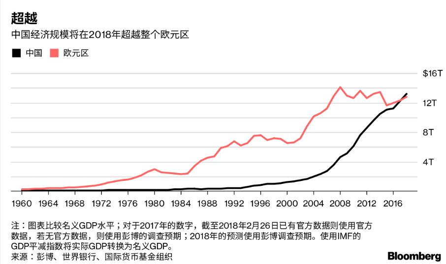 2030中国gdp_中国GDP何时超越美国?