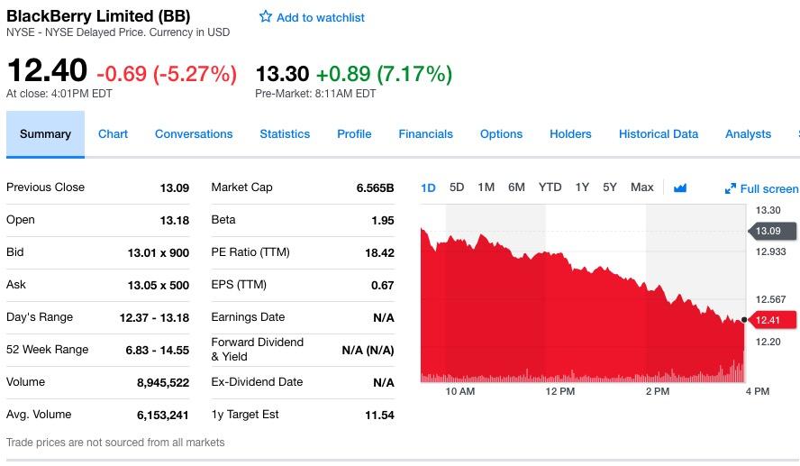 黑莓第四财季净亏损1000万美元 同比收窄79%