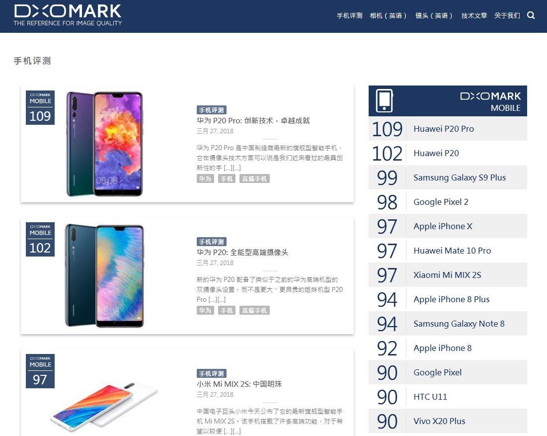 揭秘手机拍照琅琊榜  DxOMark是如何给手机评分的