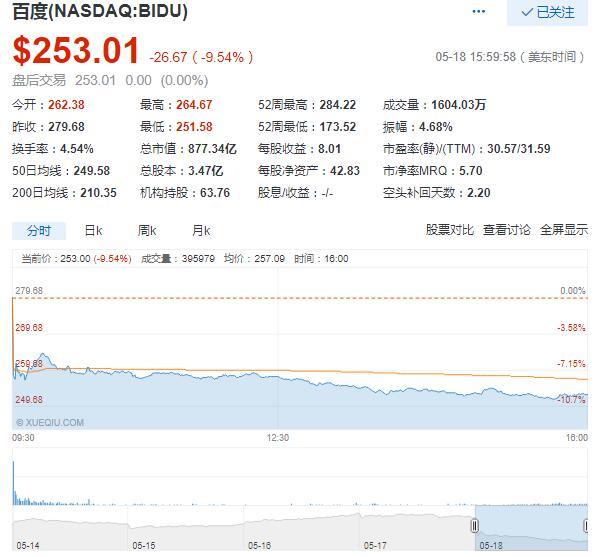 科技股19日多数下跌 陆奇卸任总裁兼COO致百度跌9.5%