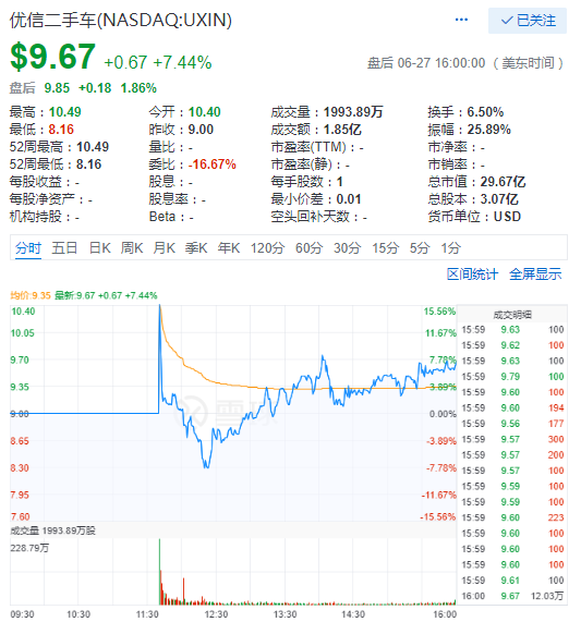 因人民币贬值中概股28日跌幅惨重优信上市首日涨7.4%