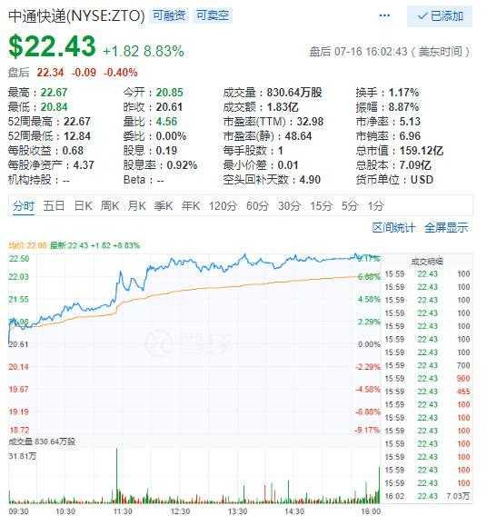 中通快递17日大涨8.8%创历史新高 爱奇艺涨8.7%