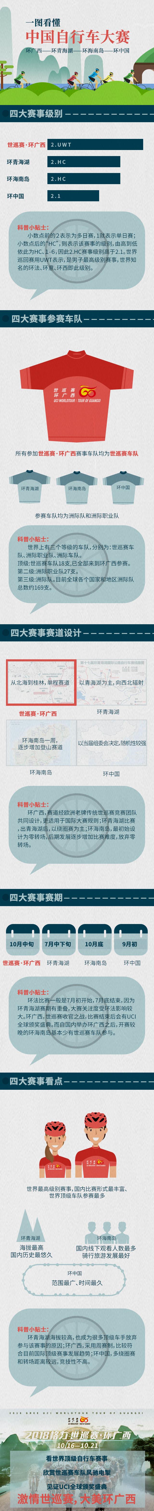 一图看懂中国自行车大赛