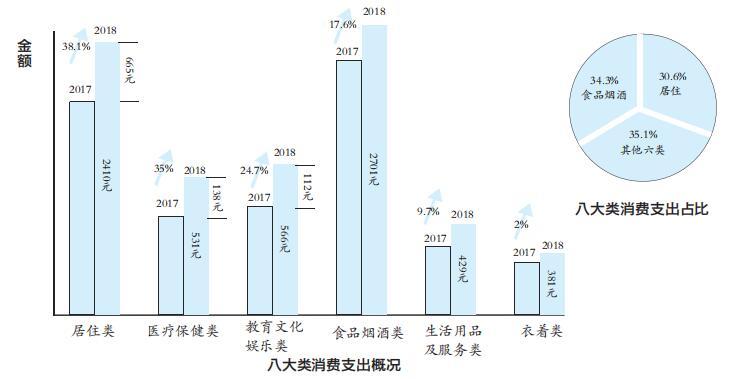 前三季度南昌市农民人均花了7874元 同比增