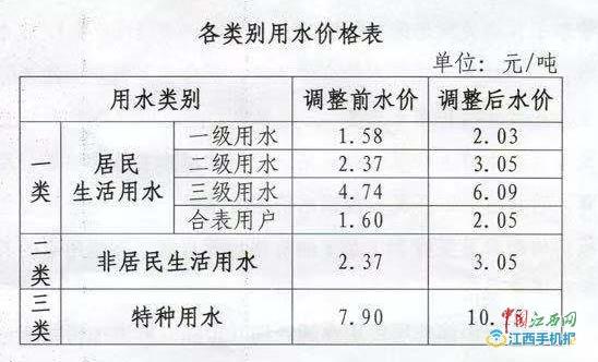 南昌居民用水每吨上