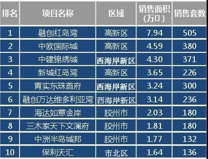 从成交排行榜top10来看,前四名中高新区占据三席,融创红岛湾以销售