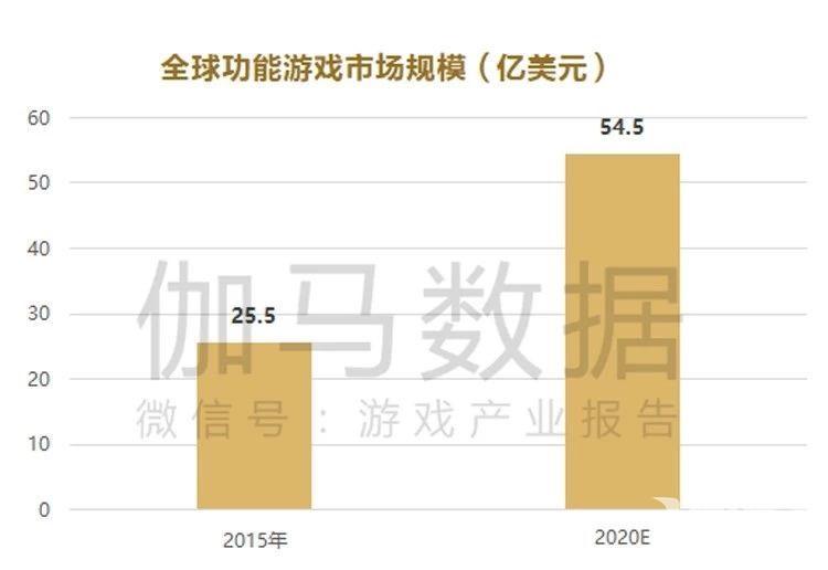 """""""功能游戏""""在中国:赢得了市场 但空了口袋"""