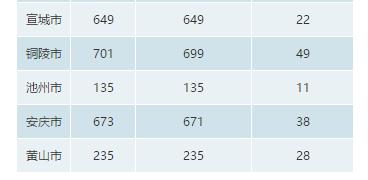 2018安徽省共登记科技成果8213项 应用技术类成果最多