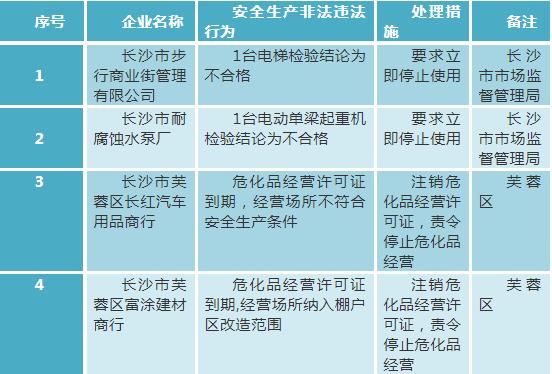 173家!长沙公布第6批关停企业名单