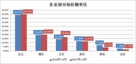 韩、法系丢失的市东城卫修图片场份额 日系吃掉近70%