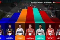 F1匈牙利站 汉密尔顿有望追平舒马赫杆位纪录