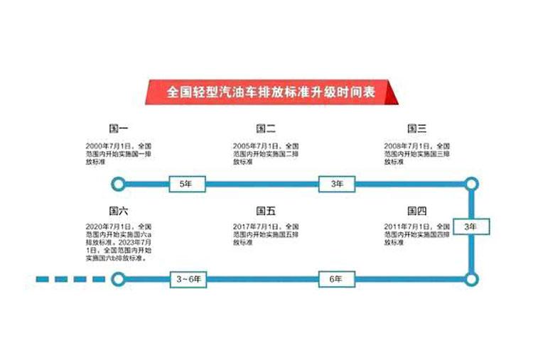 【汽车排放标准_汽车排放标准相关资讯】_凤凰网汽车