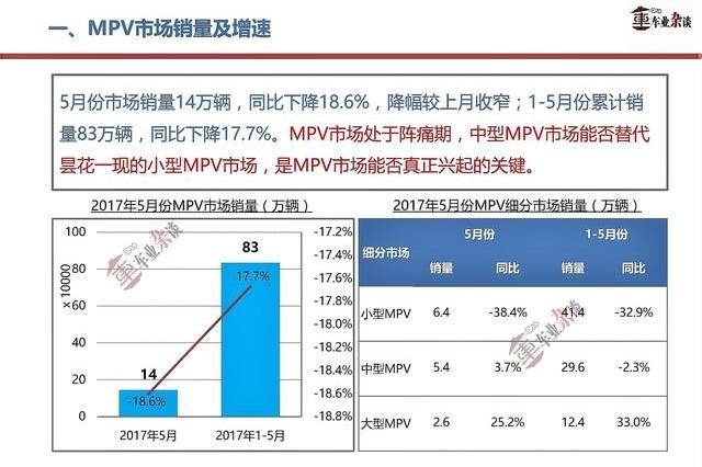 5月份MPV市场降幅收窄,车企热情能改善市场颓势吗?