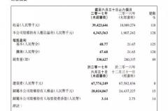 吉利发布2017上半年财报,净利润增128%至43.4亿元