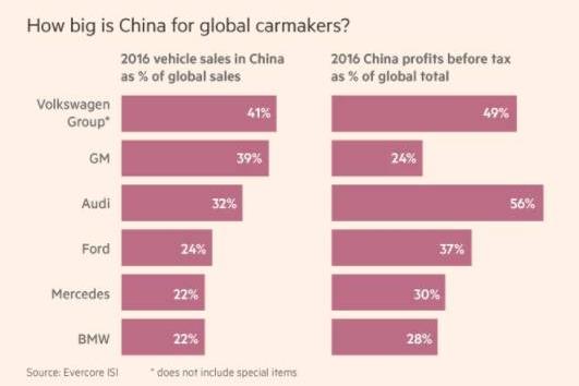 """利润远高于其他地区,中国成跨国车企""""摇钱树"""""""